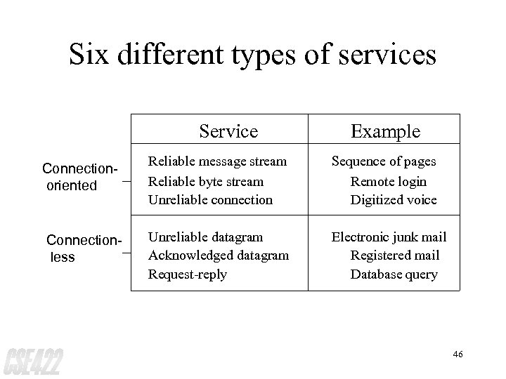 Six different types of services Service Example Connectionoriented Reliable message stream Reliable byte stream
