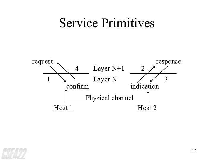 Service Primitives request 1 4 confirm Layer N+1 Layer N 2 response indication 3