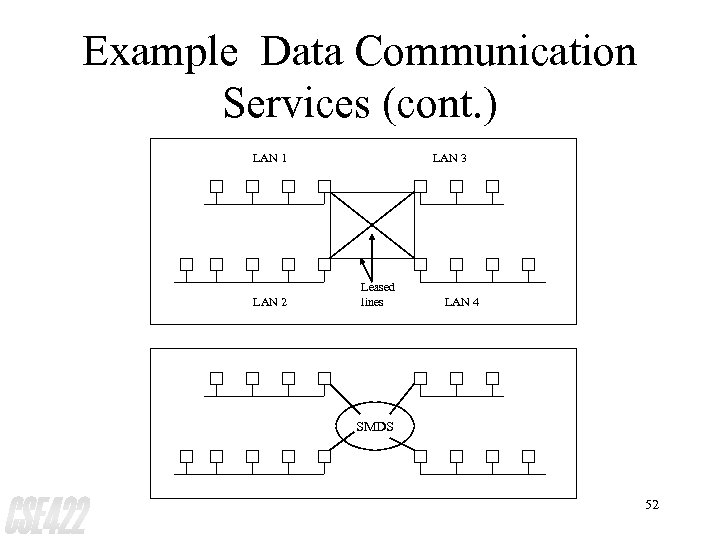 Example Data Communication Services (cont. ) LAN 1 LAN 2 LAN 3 Leased lines