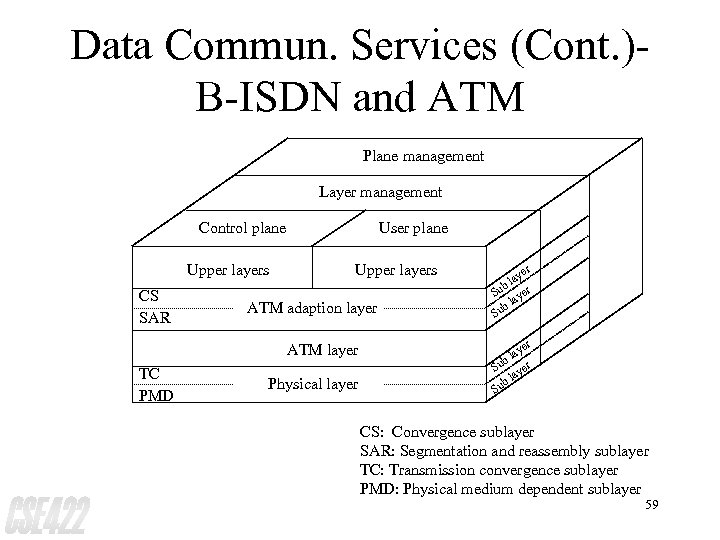 Data Commun. Services (Cont. )B-ISDN and ATM Plane management Layer management Control plane Upper