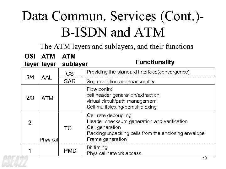Data Commun. Services (Cont. )B-ISDN and ATM The ATM layers and sublayers, and their