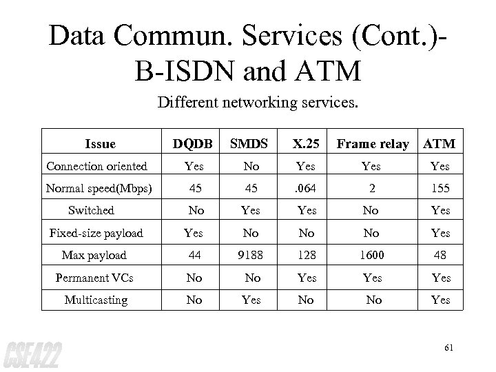 Data Commun. Services (Cont. )B-ISDN and ATM Different networking services. Issue DQDB SMDS X.