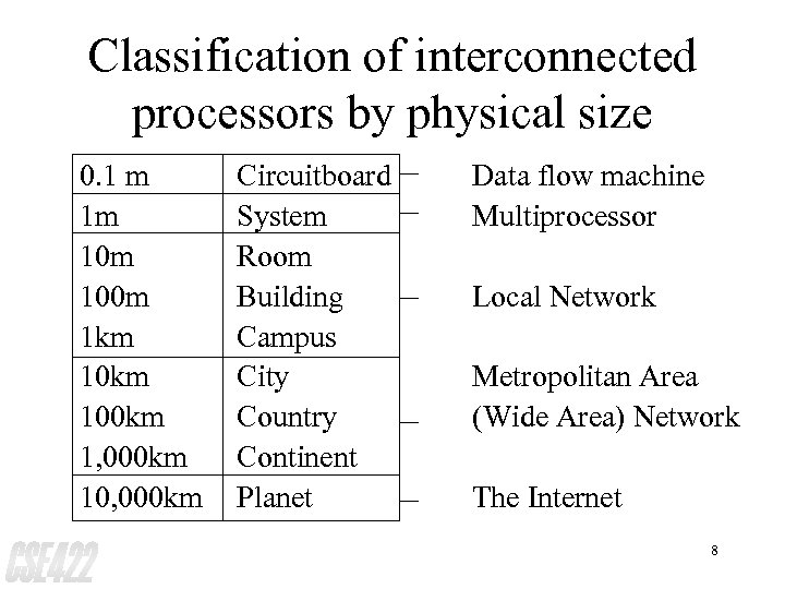 Classification of interconnected processors by physical size 0. 1 m 1 m 100 m
