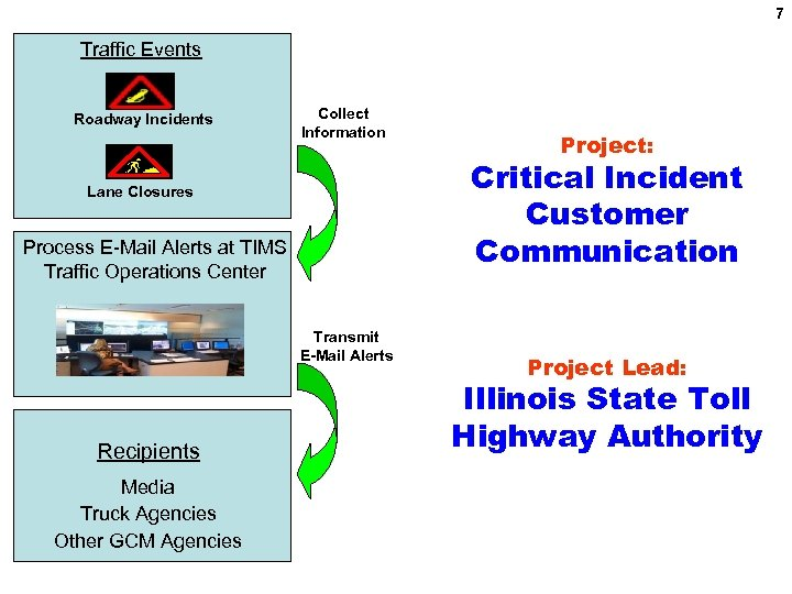 7 Traffic Events Roadway Incidents Collect Information Critical Incident Customer Communication Lane Closures Process