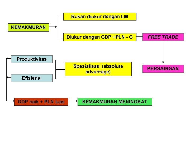 Bukan diukur dengan LM KEMAKMURAN FREE TRADE Diukur dengan GDP +PLN - G Produktivitas