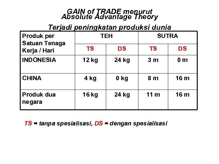 GAIN of TRADE menurut Absolute Advantage Theory Terjadi peningkatan produksi dunia Produk per Satuan