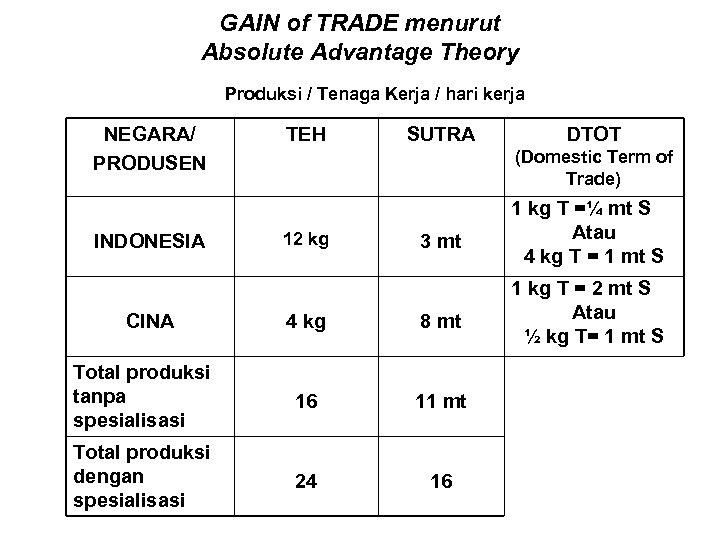 GAIN of TRADE menurut Absolute Advantage Theory Produksi / Tenaga Kerja / hari kerja