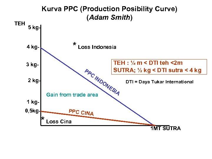 TEH Kurva PPC (Production Posibility Curve) (Adam Smith) 5 kg- * Loss Indonesia 4