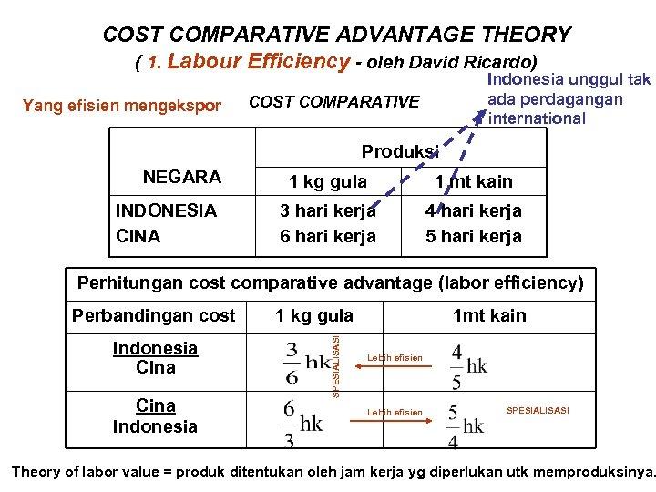 COST COMPARATIVE ADVANTAGE THEORY ( 1. Labour Efficiency - oleh David Ricardo) Yang efisien