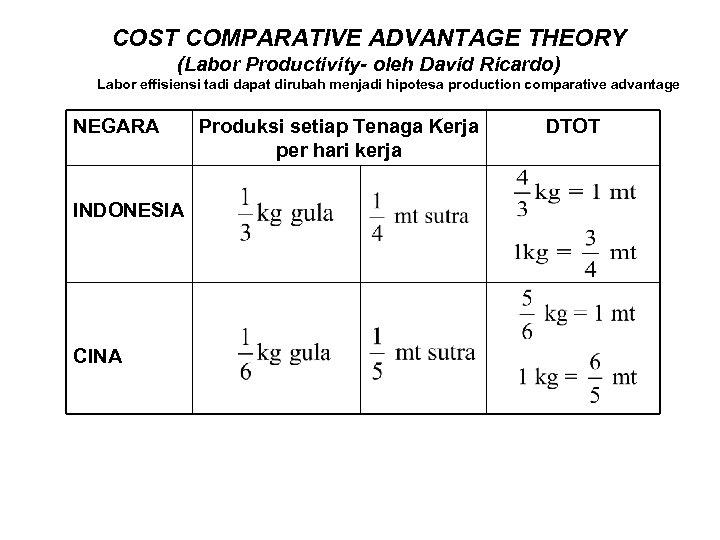 COST COMPARATIVE ADVANTAGE THEORY (Labor Productivity- oleh David Ricardo) Labor effisiensi tadi dapat dirubah