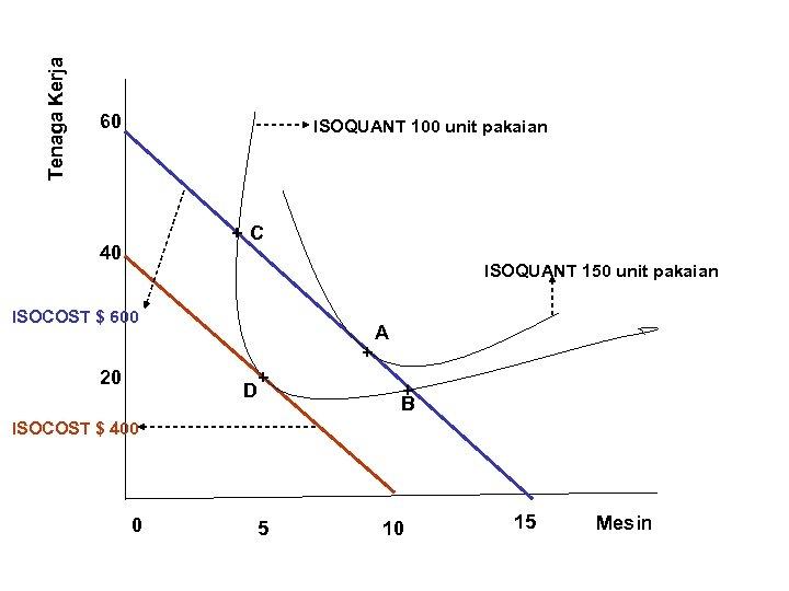 Tenaga Kerja 60 ISOQUANT 100 unit pakaian +C 40 ISOQUANT 150 unit pakaian ISOCOST