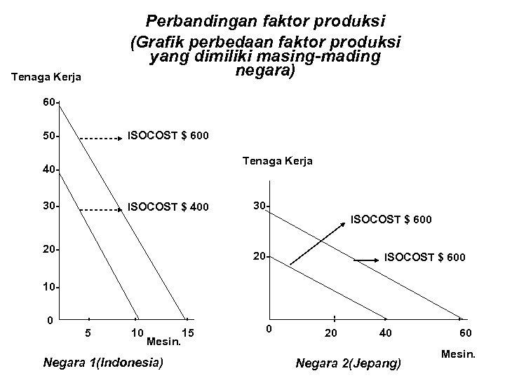 Perbandingan faktor produksi (Grafik perbedaan faktor produksi yang dimiliki masing-mading negara) Tenaga Kerja 60