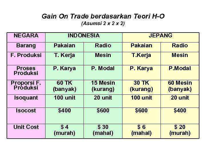 Gain On Trade berdasarkan Teori H-O (Asumsi 2 x 2) NEGARA INDONESIA JEPANG Barang