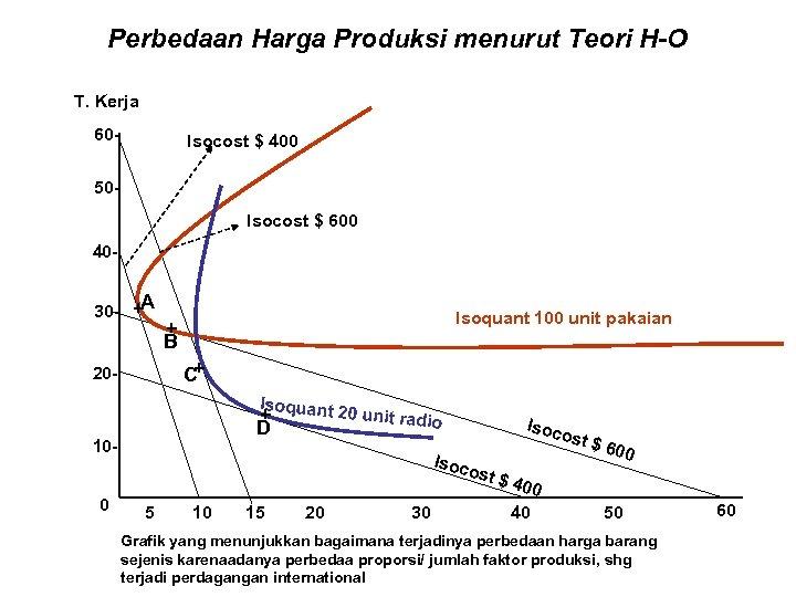Perbedaan Harga Produksi menurut Teori H-O T. Kerja 60 - Isocost $ 400 50