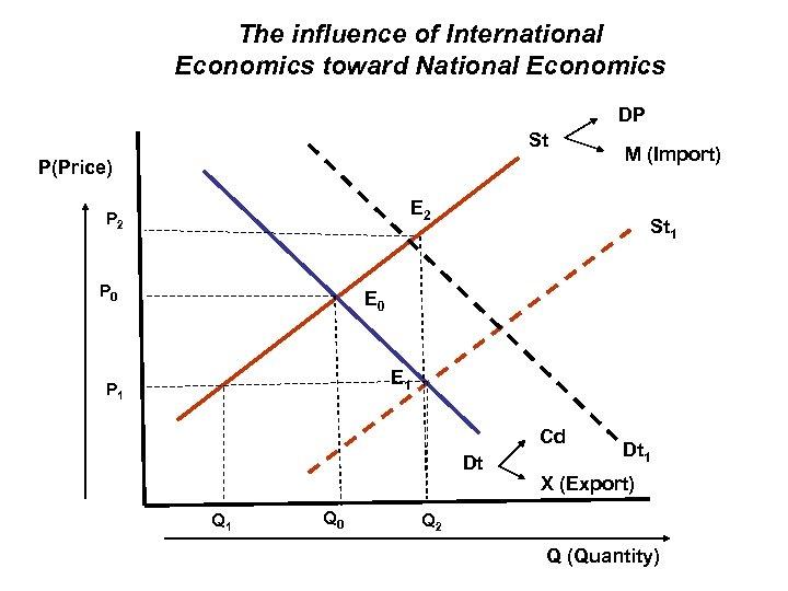 The influence of International Economics toward National Economics DP St P(Price) M (Import) E