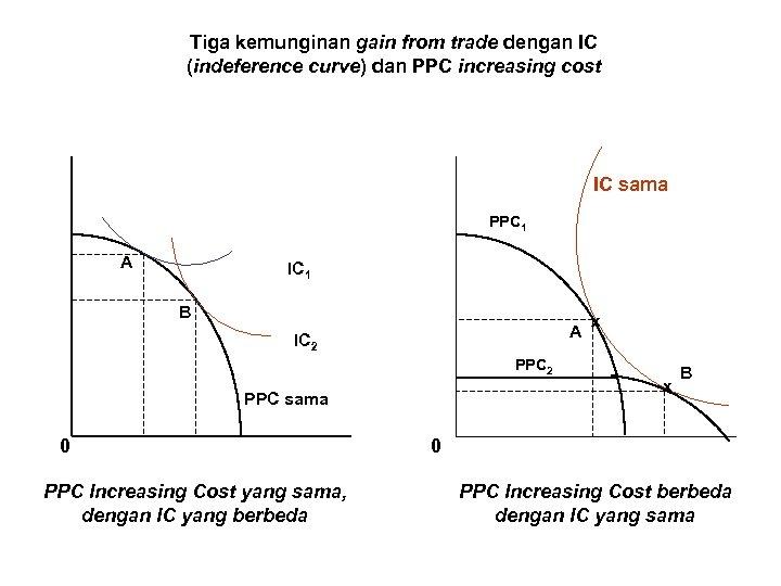 Tiga kemunginan gain from trade dengan IC (indeference curve) dan PPC increasing cost IC
