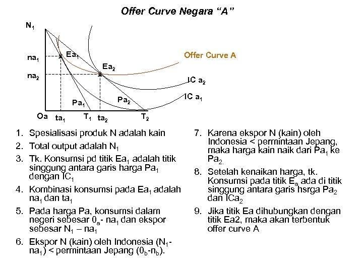 """Offer Curve Negara """"A"""" N 1 na 1 x Ea 1 Offer Curve A"""