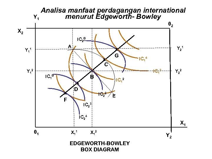 Analisa manfaat perdagangan international Y 1 menurut Edgeworth- Bowley 02 X 2 IC 20