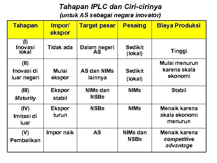 Tahapan IPLC dan Ciri-cirinya (untuk AS sebagai negara inovator) Tahapan (I) Inovasi lokal Impor/