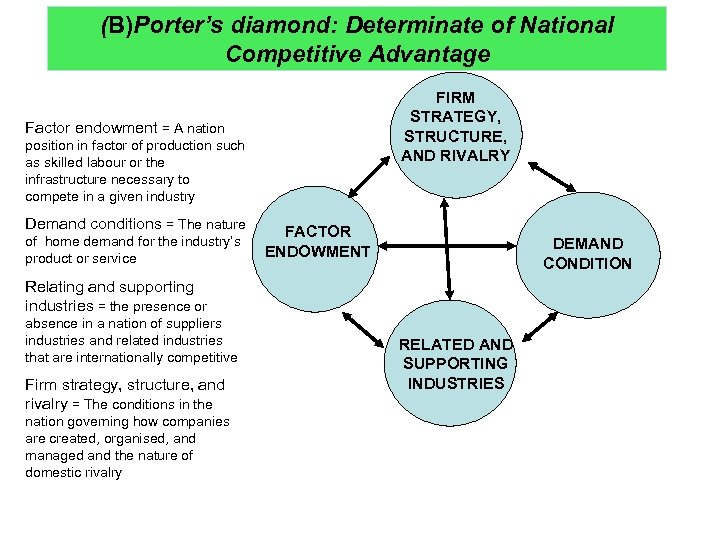 (B)Porter's diamond: Determinate of National Competitive Advantage FIRM STRATEGY, STRUCTURE, AND RIVALRY Factor endowment
