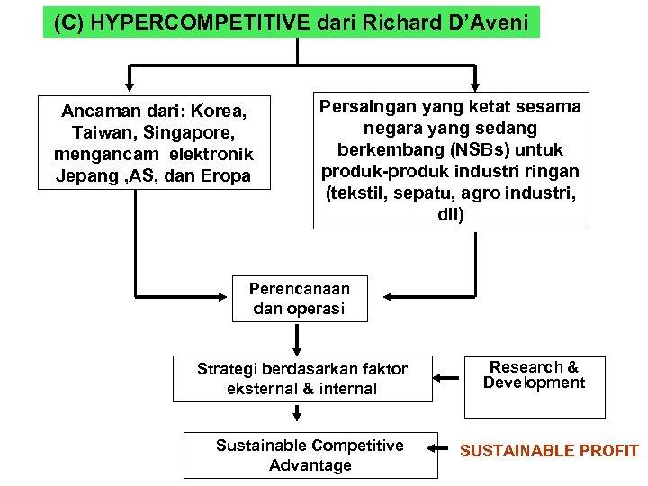 (C) HYPERCOMPETITIVE dari Richard D'Aveni Ancaman dari: Korea, Taiwan, Singapore, mengancam elektronik Jepang ,