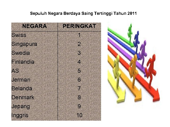 Sepuluh Negara Berdaya Saing Tertinggi Tahun 2011 NEGARA PERINGKAT Swiss 1 Singapura 2 Swedia