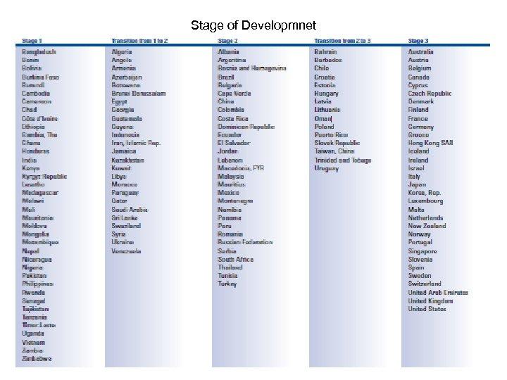 Stage of Developmnet