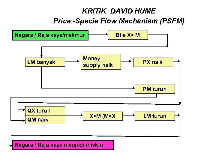 KRITIK DAVID HUME Price -Specie Flow Mechanism (PSFM) Bila X> M Negara / Raja