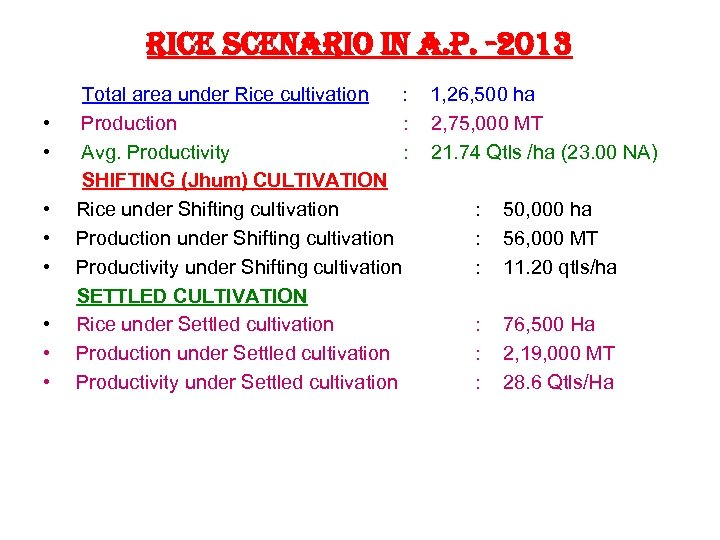 rice scenario in a. P. -2013 Total area under Rice cultivation : 1, 26,