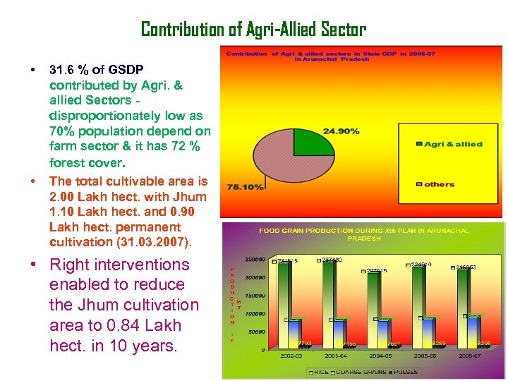 Contribution of Agri-Allied Sector • • 31. 6 % of GSDP contributed by Agri.