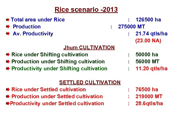 Rice scenario -2013 Total area under Rice : 126500 ha Production : 275000 MT