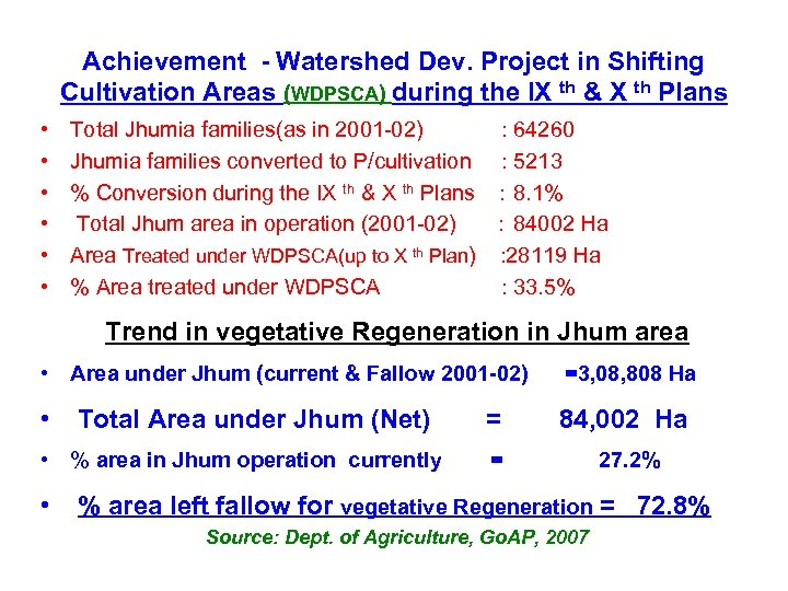 Achievement - Watershed Dev. Project in Shifting Cultivation Areas (WDPSCA) during the IX th