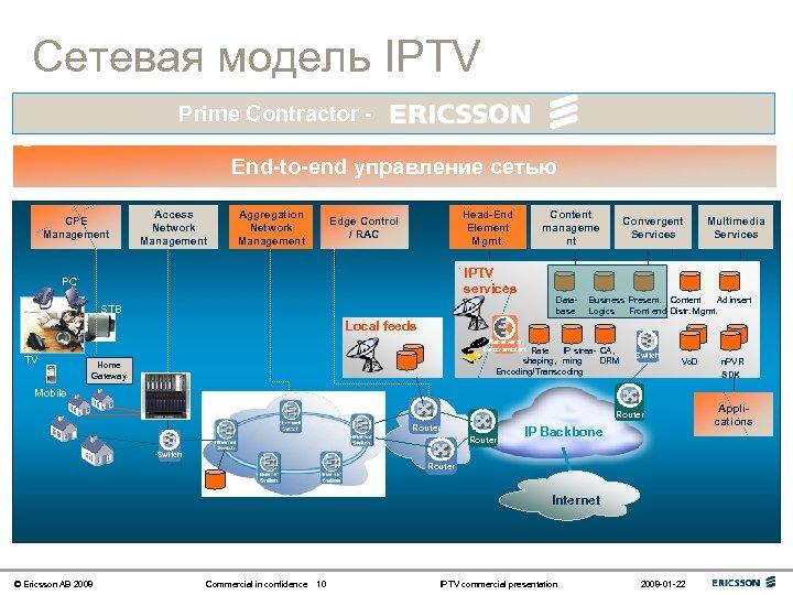 Сетевая модель IPTV Prime Contractor End-to-end управление сетью CPE Management Access Network Management Aggregation