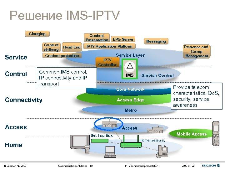 Решение IMS-IPTV Charging Content delivery Head End EPG Server Messaging IPTV Application Platform Presence