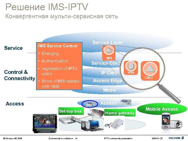 Решение IMS-IPTV Конвергентная мульти-сервисная сеть Service IMS Service Control Service Layer • Charging IMS