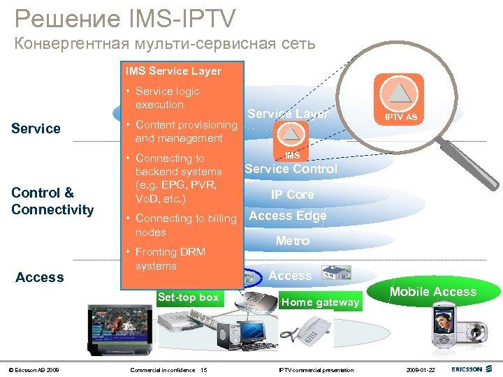 Решение IMS-IPTV Конвергентная мульти-сервисная сеть IMS Service Layer • Service logic execution Service Control
