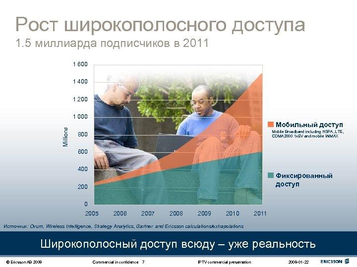 Рост широкополосного доступа 1. 5 миллиарда подписчиков в 2011 1 600 1 400 1