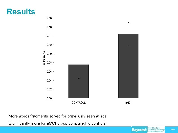 Results More words fragments solved for previously seen words Significantly more for a. MCI