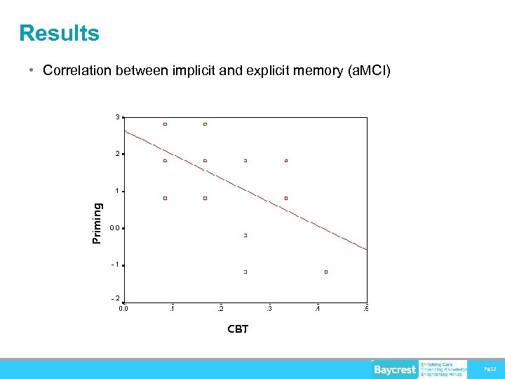Results Priming • Correlation between implicit and explicit memory (a. MCI) CBT Pg 12