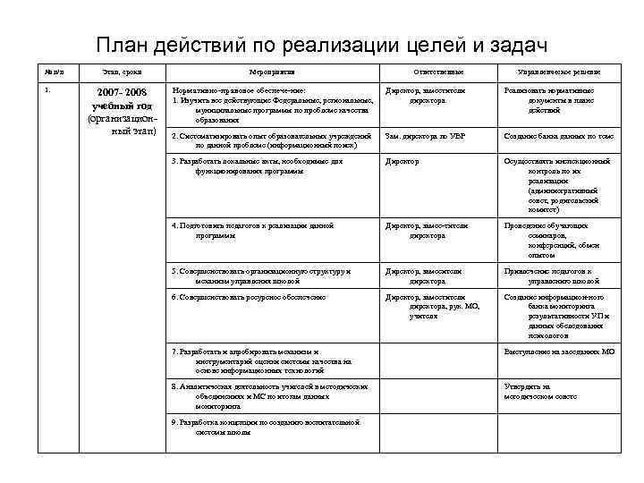 План действий по реализации целей и задач № п/п 1. Этап, сроки Мероприятия Ответственные