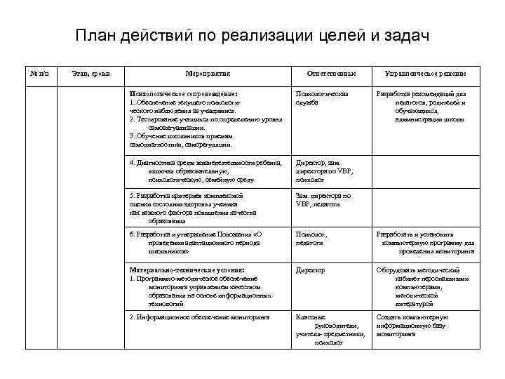 План действий по реализации целей и задач № п/п Этап, сроки Мероприятия Ответственные Управленческое