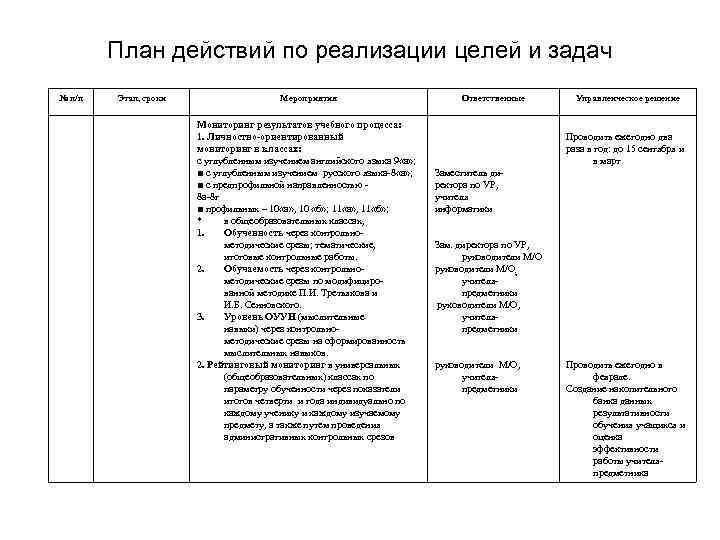 План действий по реализации целей и задач № п/п Этап, сроки Мероприятия Мониторинг результатов