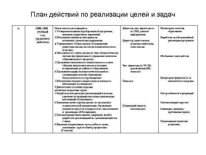 План действий по реализации целей и задач 2. 2008 2009 учебный год (практичес кий