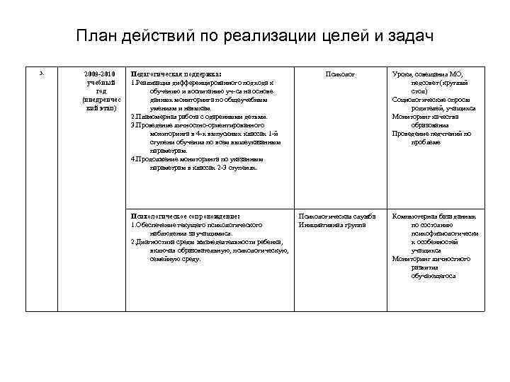План действий по реализации целей и задач 3. 2009 2010 учебный год (внедренчес кий