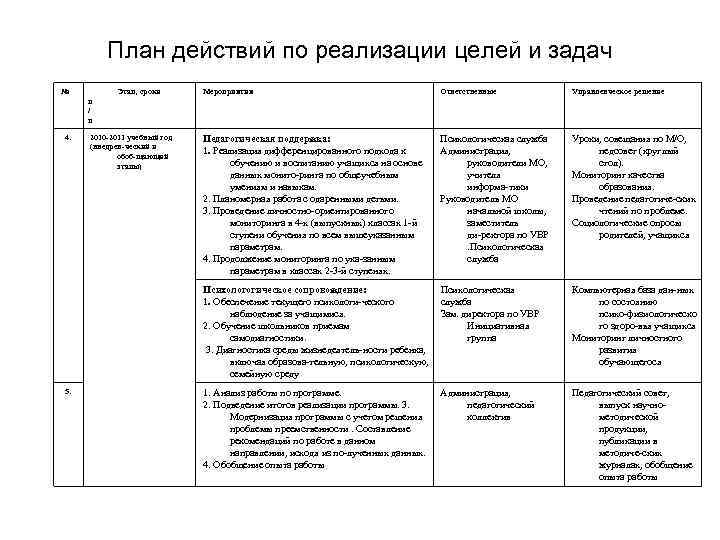 План действий по реализации целей и задач № Этап, сроки Мероприятия Ответственные Управленческое решение