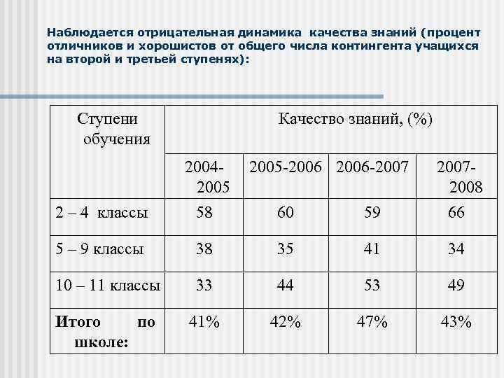 Наблюдается отрицательная динамика качества знаний (процент отличников и хорошистов от общего числа контингента учащихся