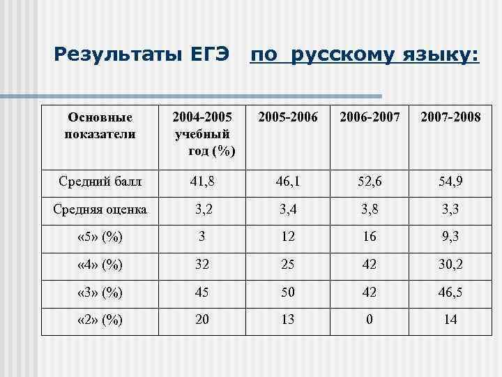 Результаты ЕГЭ по русскому языку: Основные показатели 2004 2005 учебный год (%) 2005 2006