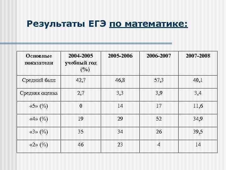 Результаты ЕГЭ по математике: Основные показатели 2004 2005 учебный год (%) 2005 2006 2007