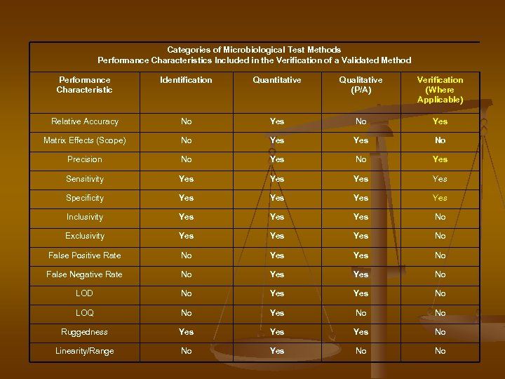 Categories of Microbiological Test Methods Performance Characteristics Included in the Verification of a Validated