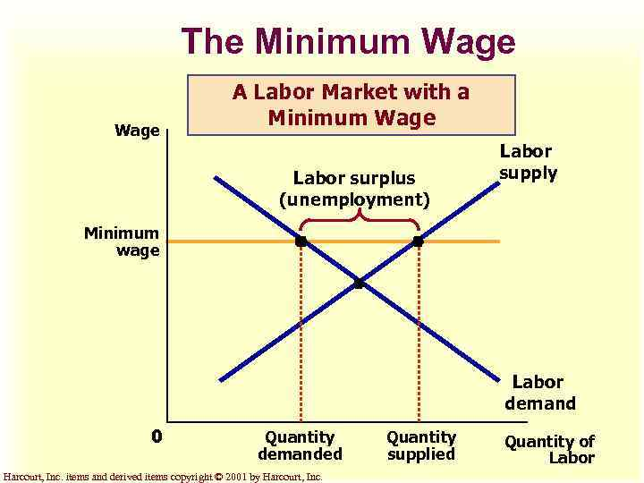 how do you eliminate a labor surplus and avoid a labor shortage At wage rates greater than w, the demand for labor would be less than the supply of labor, implying that there would be a labor surplus at wage rates below w , the demand for labor would be greater than the supply of labor, implying that there would be a labor shortage.